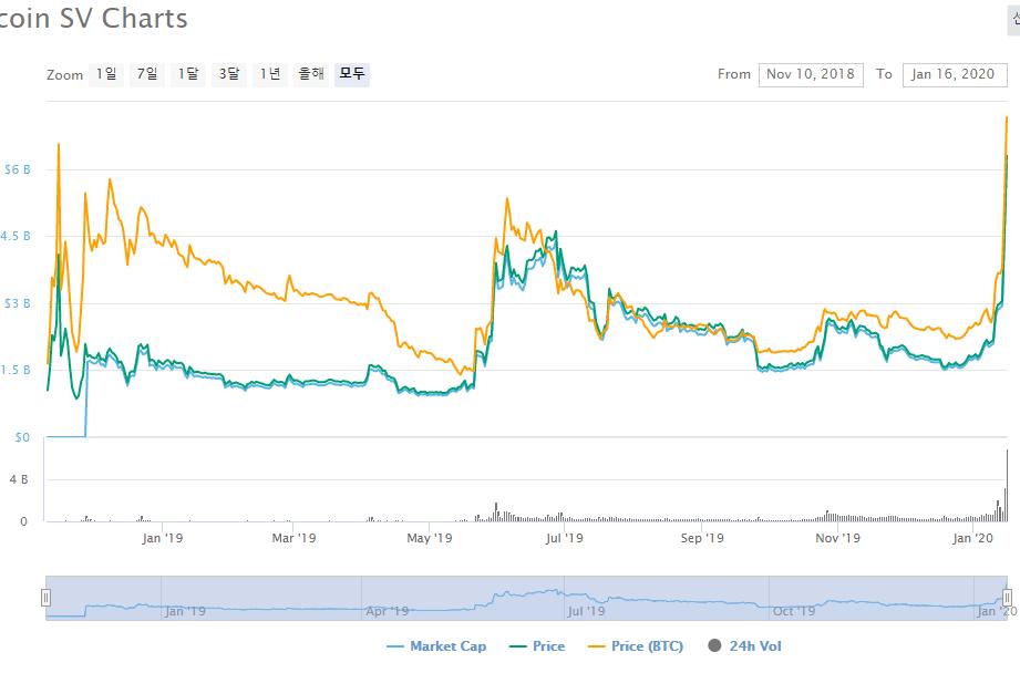 Bitcoin SV 200% surge
