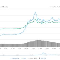 비트코인(BTC) 가격이 24시간만에 9K달러 선을 넘어